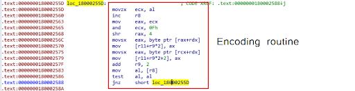 IcedID loader encoding routine