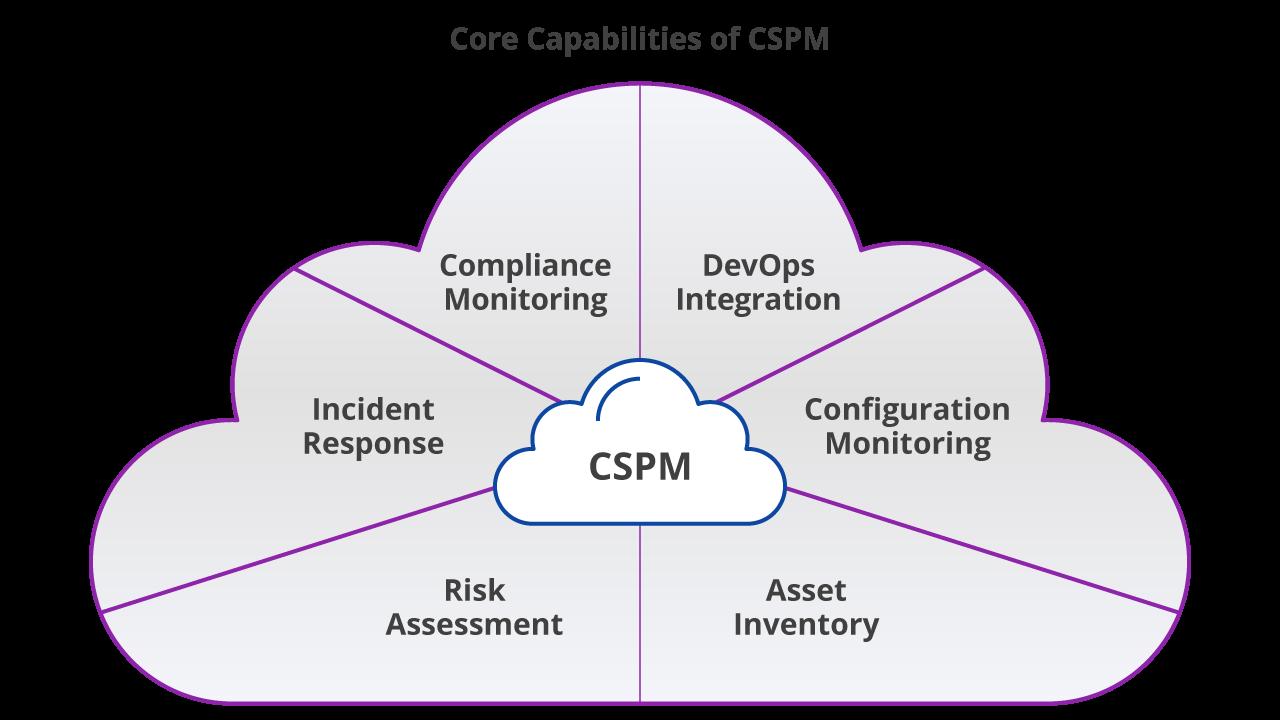 Uptycs_CSPM Core Capabilities Diagram