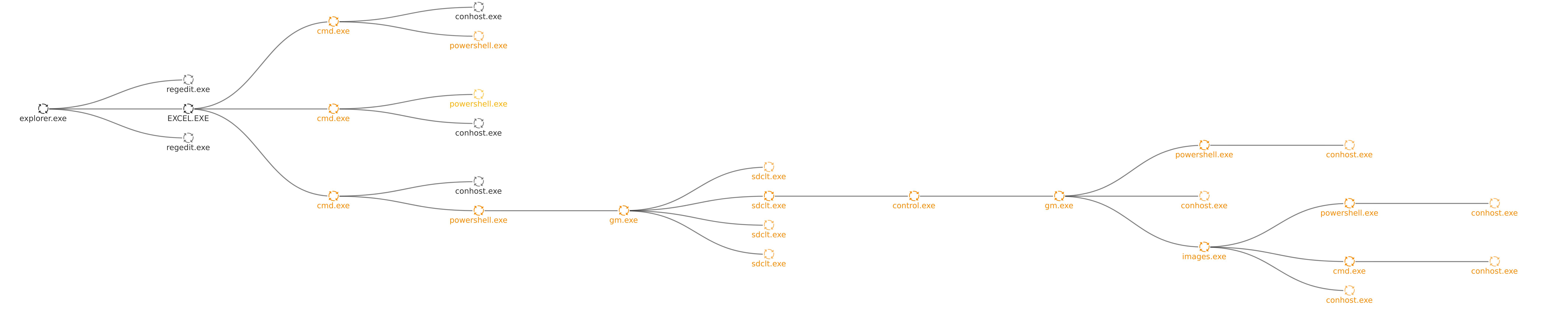 Uptycs process graph.