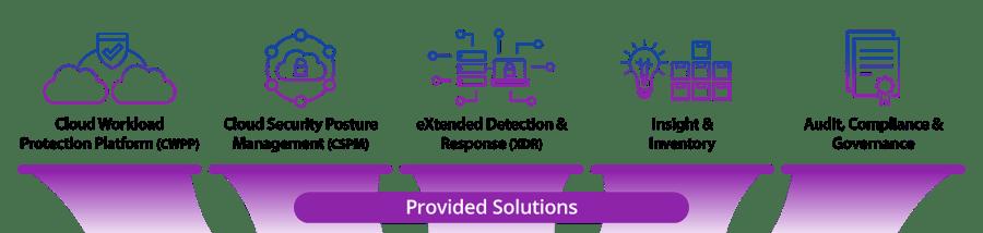 Uptycs Security Analytics Platform - Provided Solutions