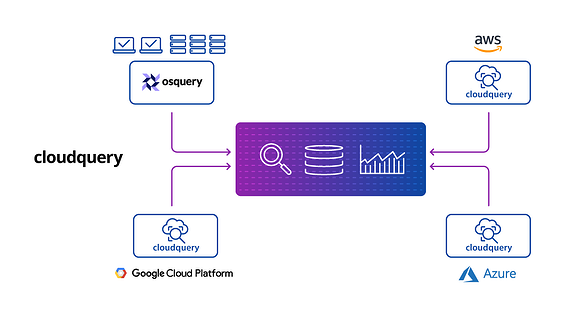 cloudquery-how it works