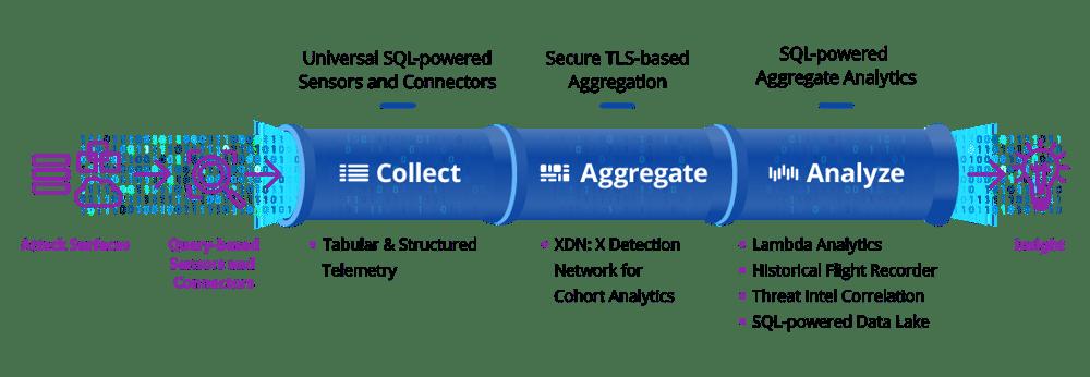 uptycs-data-pipeline-simple