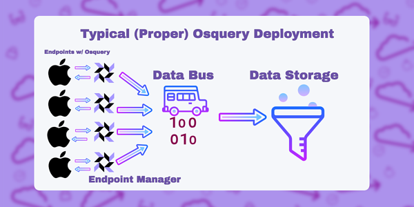 This is an example of an accurate osquery deployment.