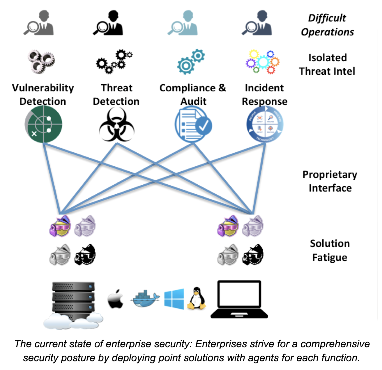 Current State of Enterprise Security Architecture