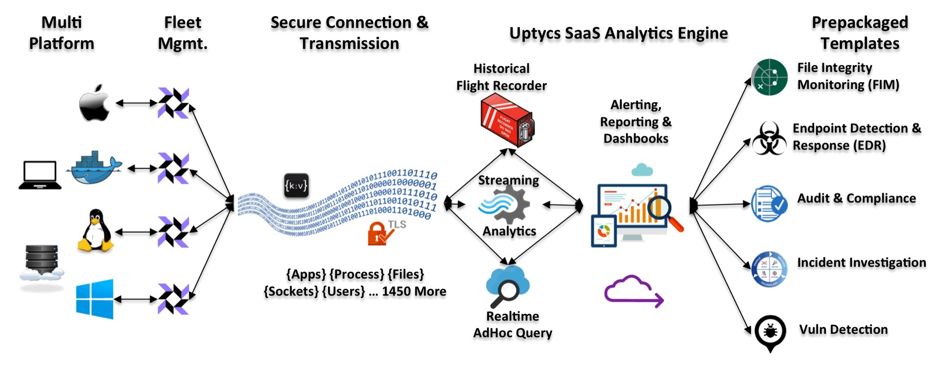 The Uptycs SaaS Solution