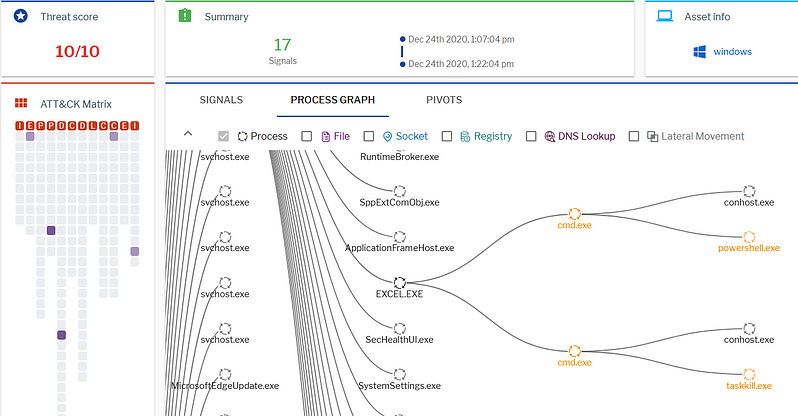 Process graph in Uptycs EDR.