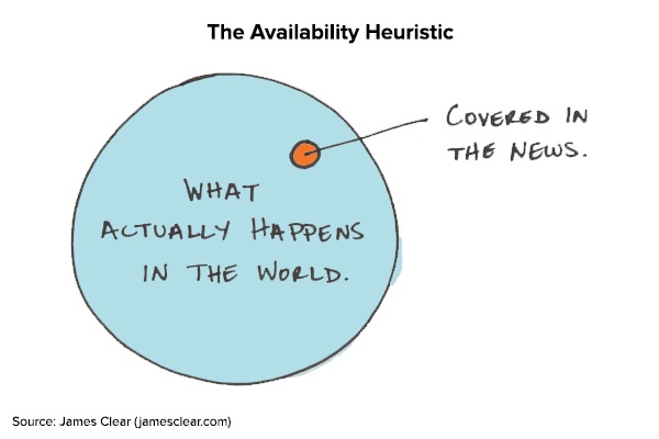 lazy-investor-availability-heuristic