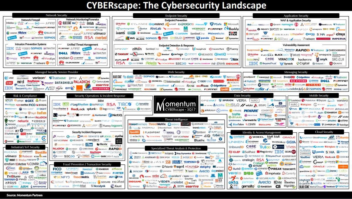 Q3 2017 Security Vendor Landscape