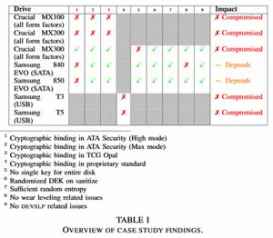 SSD study results via Radboud University