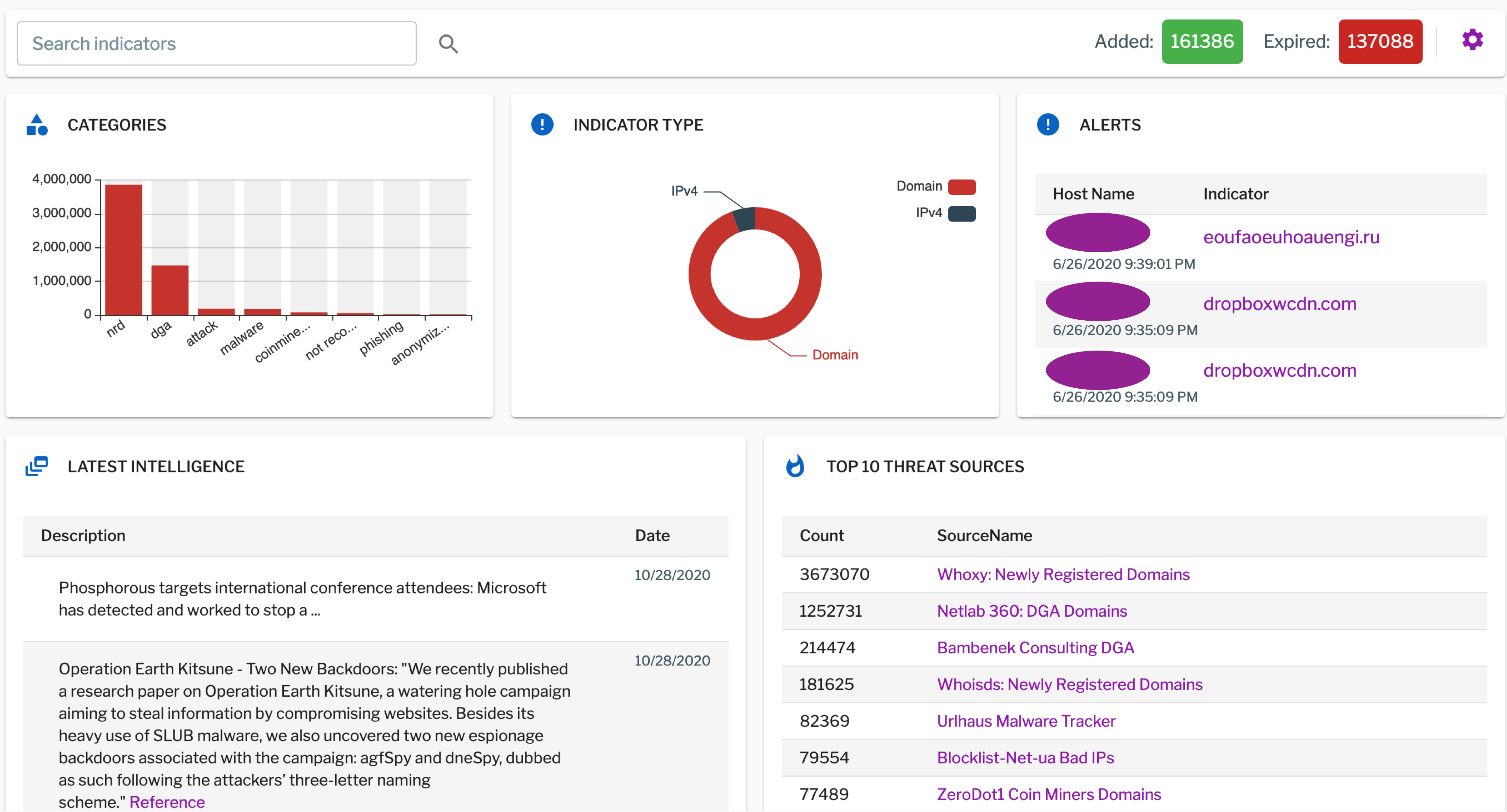 The Uptycs threat intelligence dashboard brings together threat indicators, malware news, alerts, and more.