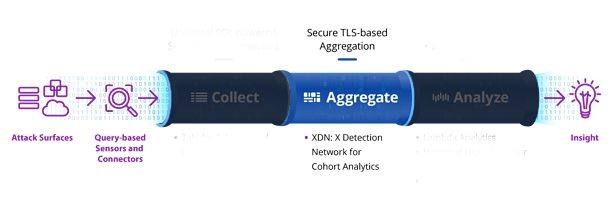 uptycs data pipeline aggregate