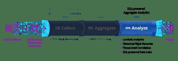 Uptycs data pipeline analyze