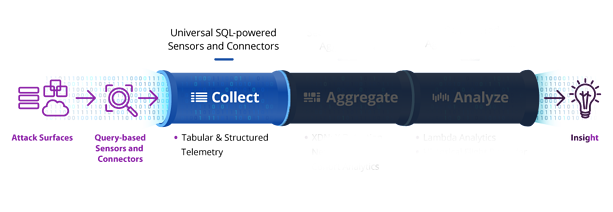 Uptycs data pipeline collect