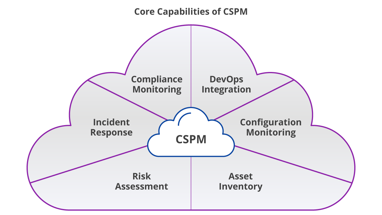 What's the difference between CASB, CWPP, CSPM, and CNAPP?