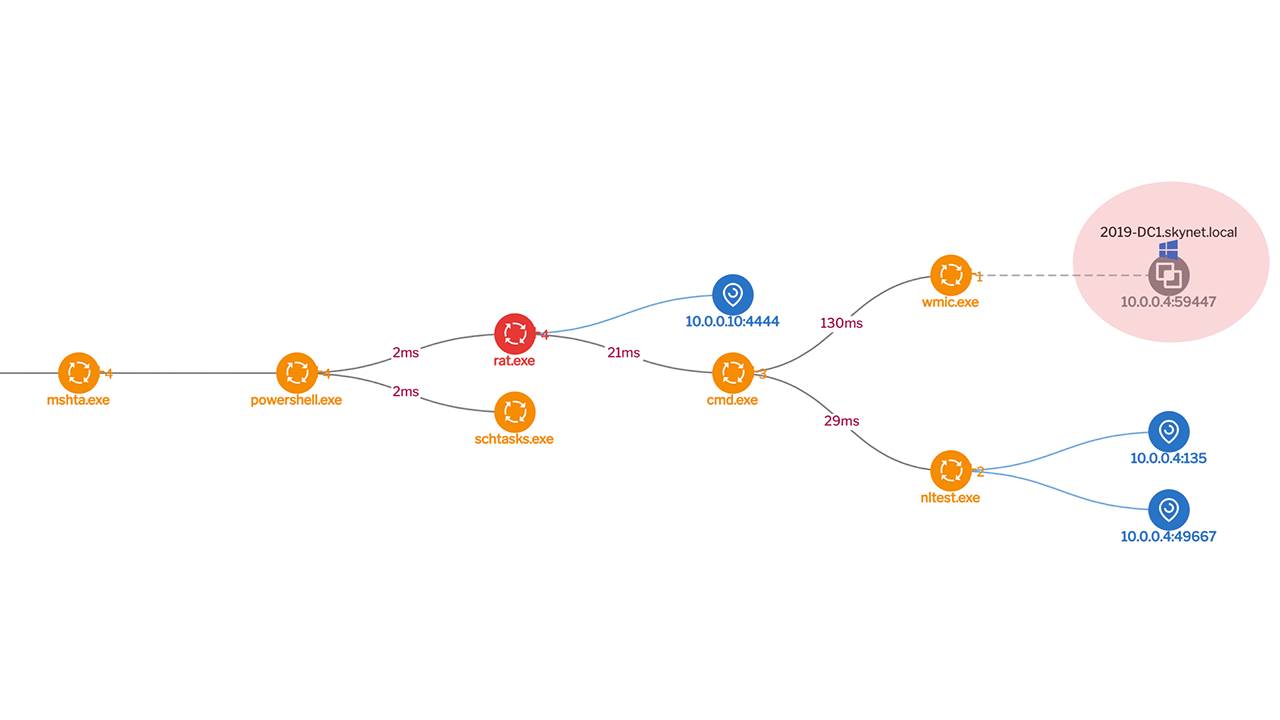 Lateral movement correlation within Uptycs EDR