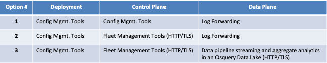 Common osquery configuration and deployment models.