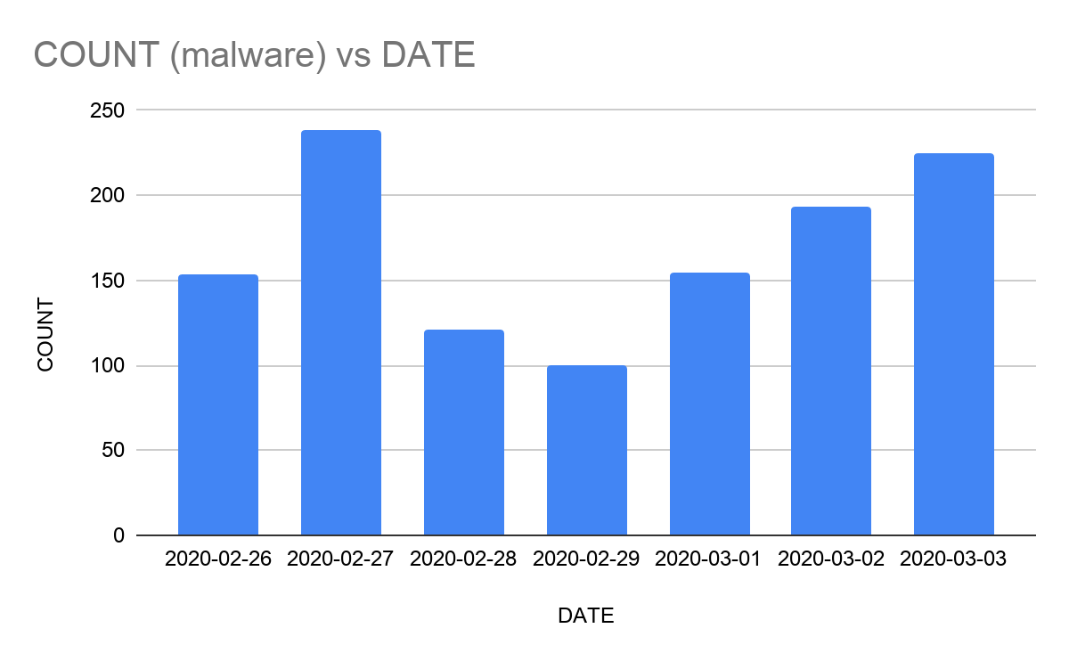 Graph of unique malware domains received daily