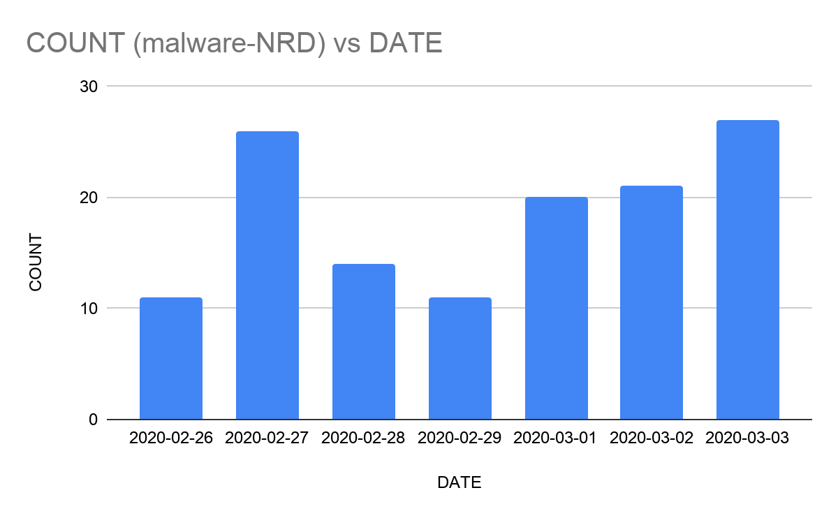 Day over day graph of NRD's that get converted into a malicious domain