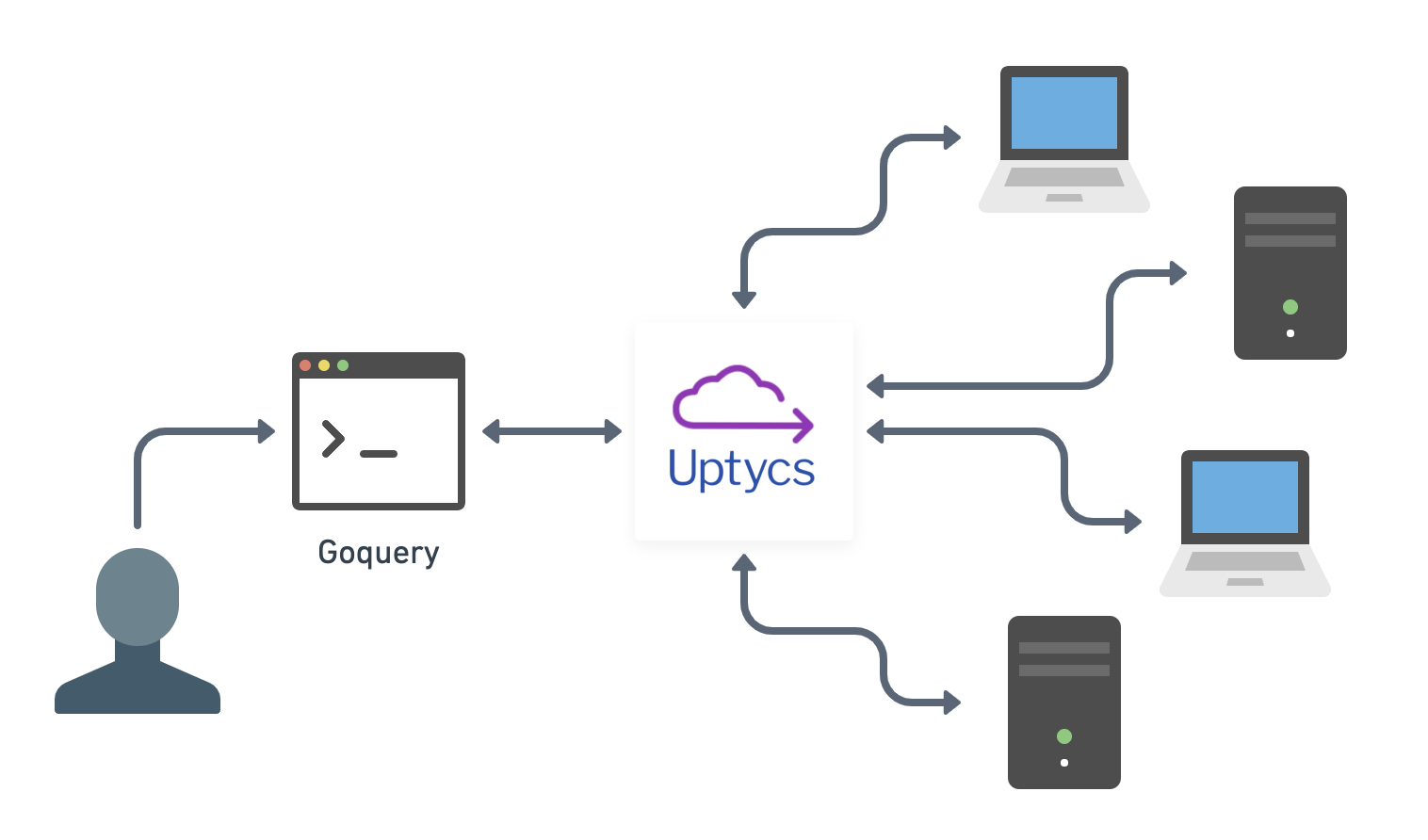 Fast and secure remote investigation with goquery and Uptycs