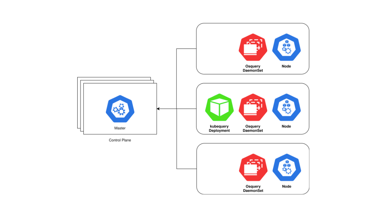 Kubequery brings the power of osquery to Kubernetes clusters